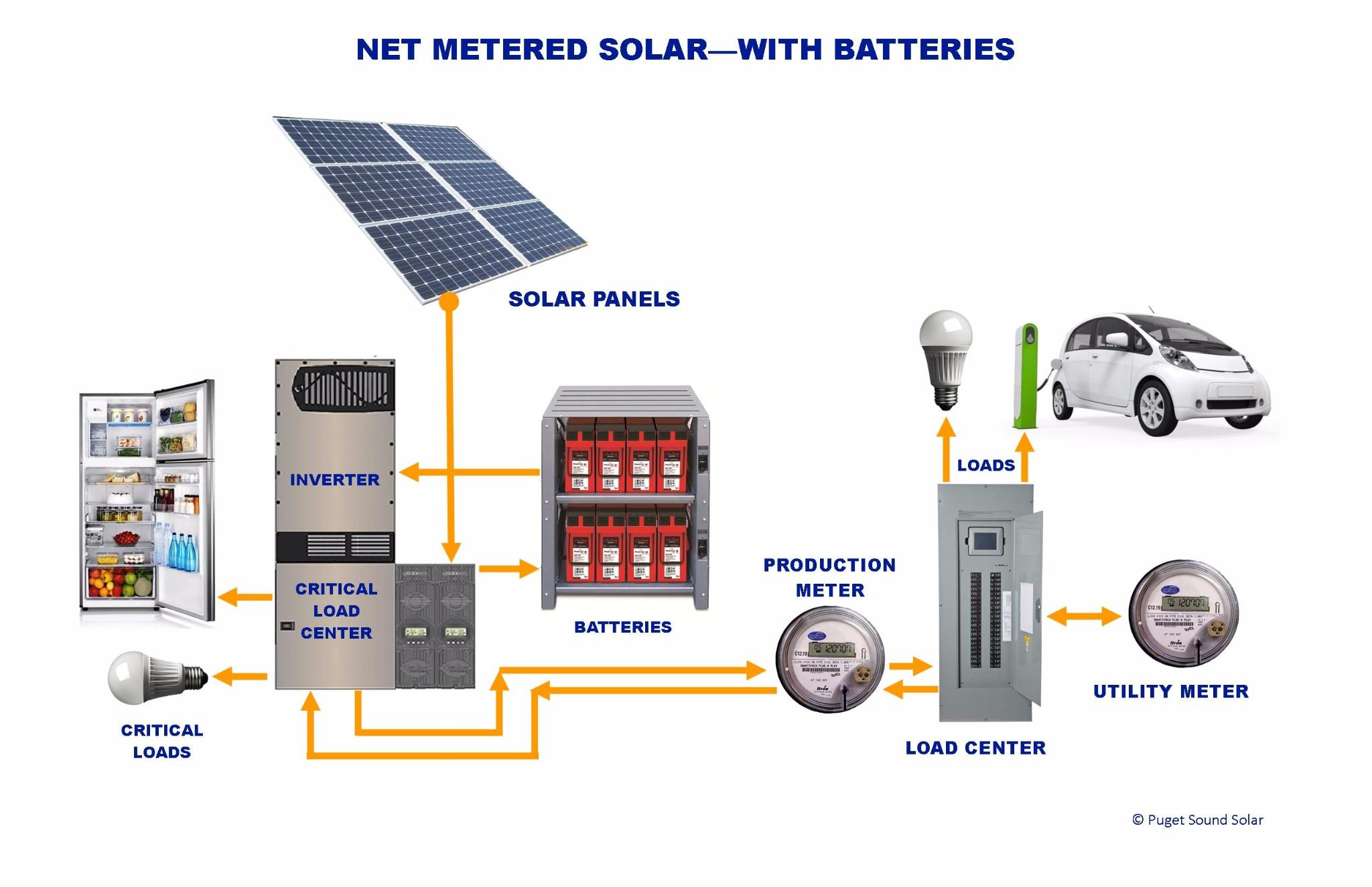Solar Pv Systems Backup Power Ups Systems: South Sound Solar, Inc